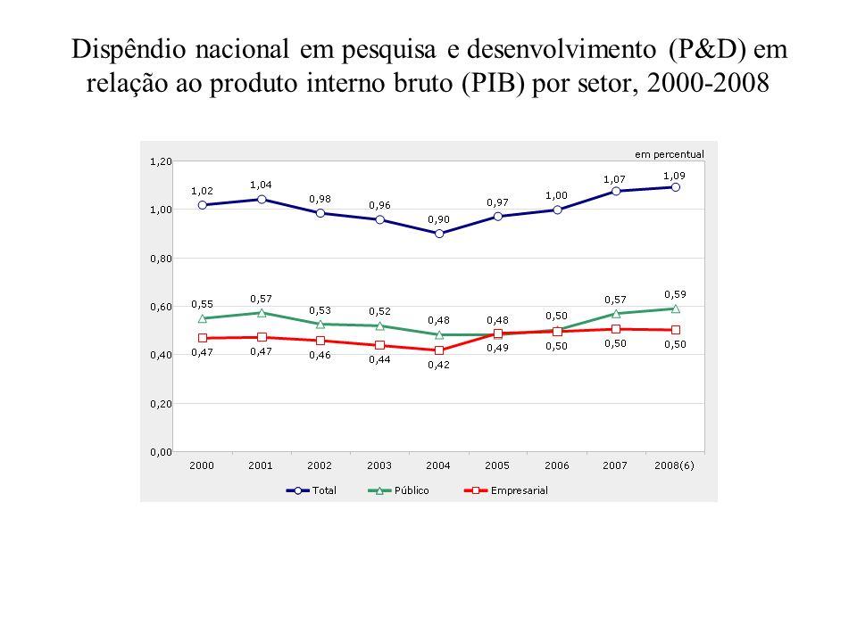 Dispêndio nacional em pesquisa e desenvolvimento (P&D) em relação ao produto interno bruto (PIB) por setor, 2000-2008