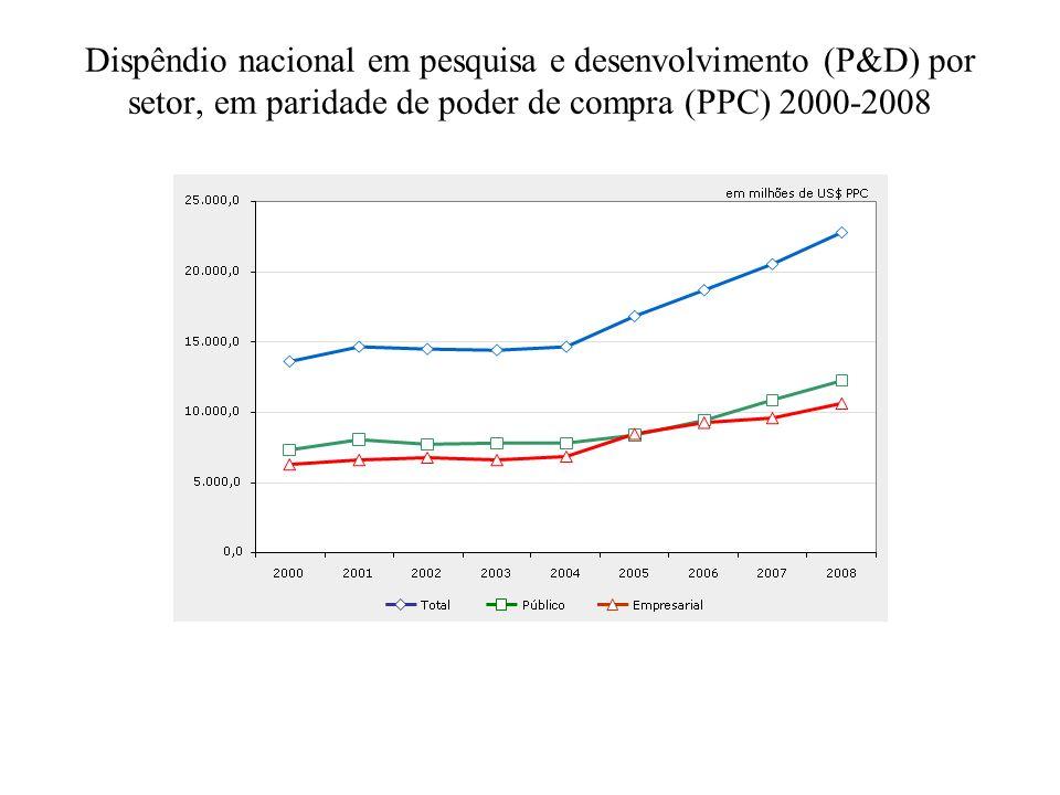 Dispêndio nacional em pesquisa e desenvolvimento (P&D) por setor, em paridade de poder de compra (PPC) 2000-2008