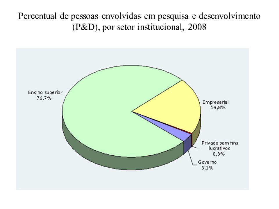 Percentual de pessoas envolvidas em pesquisa e desenvolvimento (P&D), por setor institucional, 2008