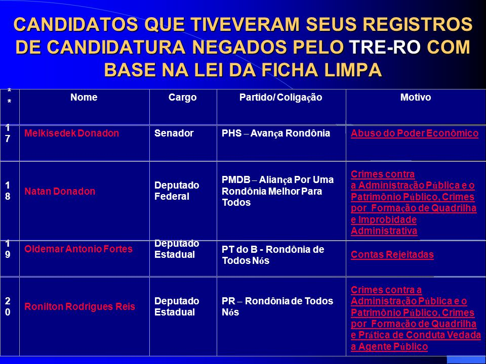 CANDIDATOS QUE TIVEVERAM SEUS REGISTROS DE CANDIDATURA NEGADOS PELO TRE-RO COM BASE NA LEI DA FICHA LIMPA