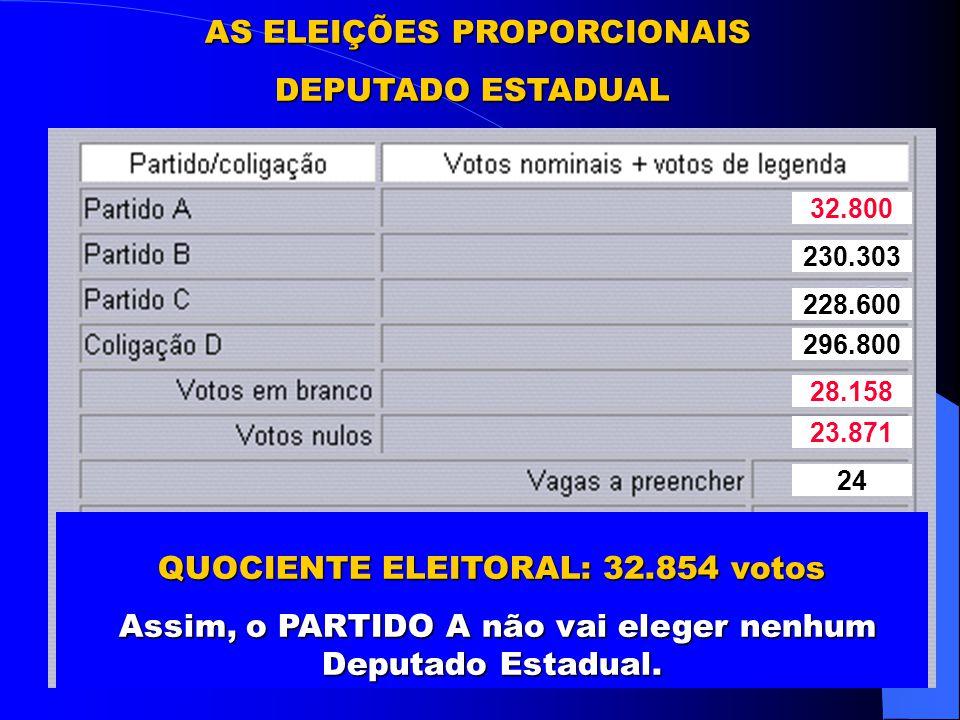 AS ELEIÇÕES PROPORCIONAIS DEPUTADO ESTADUAL