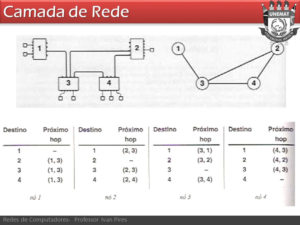 Camada de Rede Redes de Computadores- Professor Ivan Pires