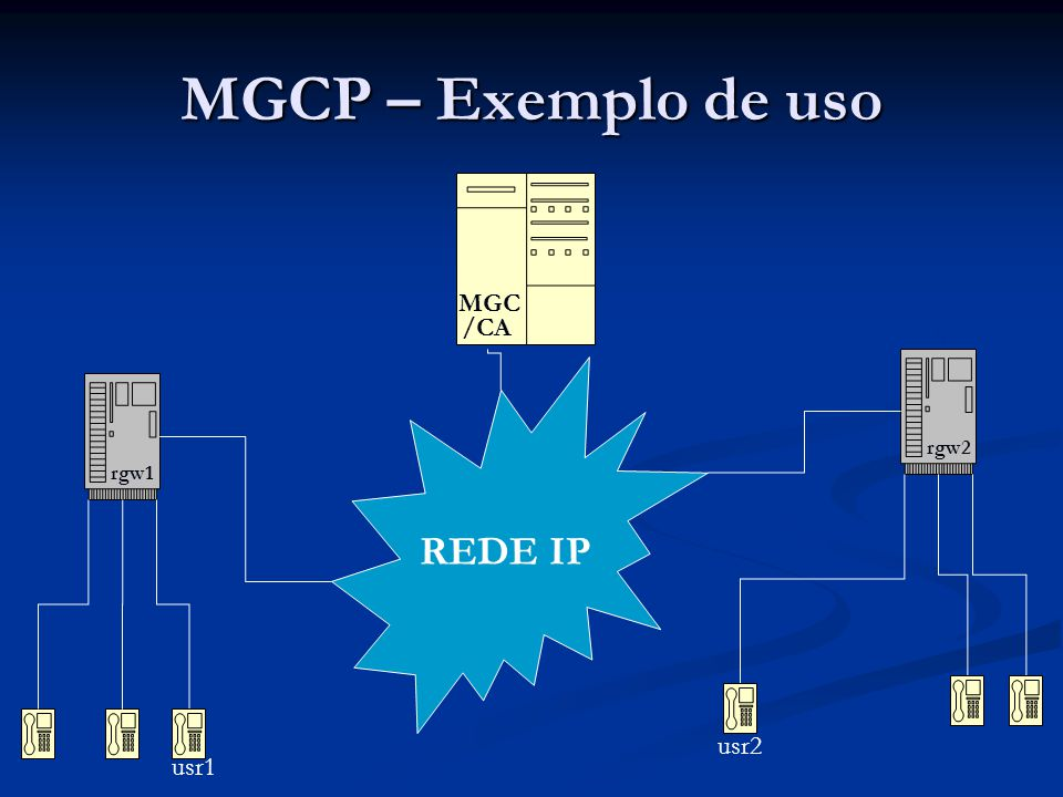 MGCP – Exemplo de uso MGC /CA rgw2 REDE IP rgw1 usr2 usr1