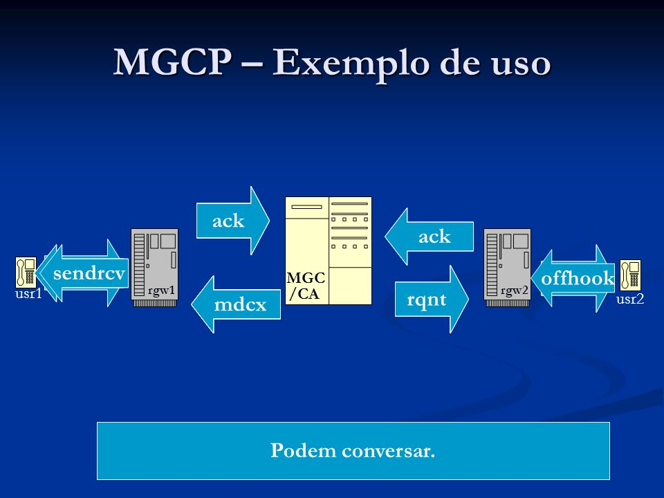 MGCP – Exemplo de uso ntfy ack ack ack ack ack ntfy ack ack ntfy ack