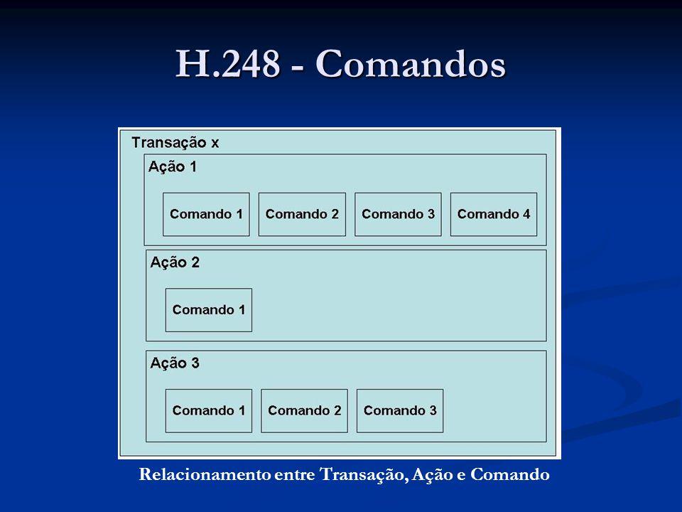 H.248 - Comandos Relacionamento entre Transação, Ação e Comando