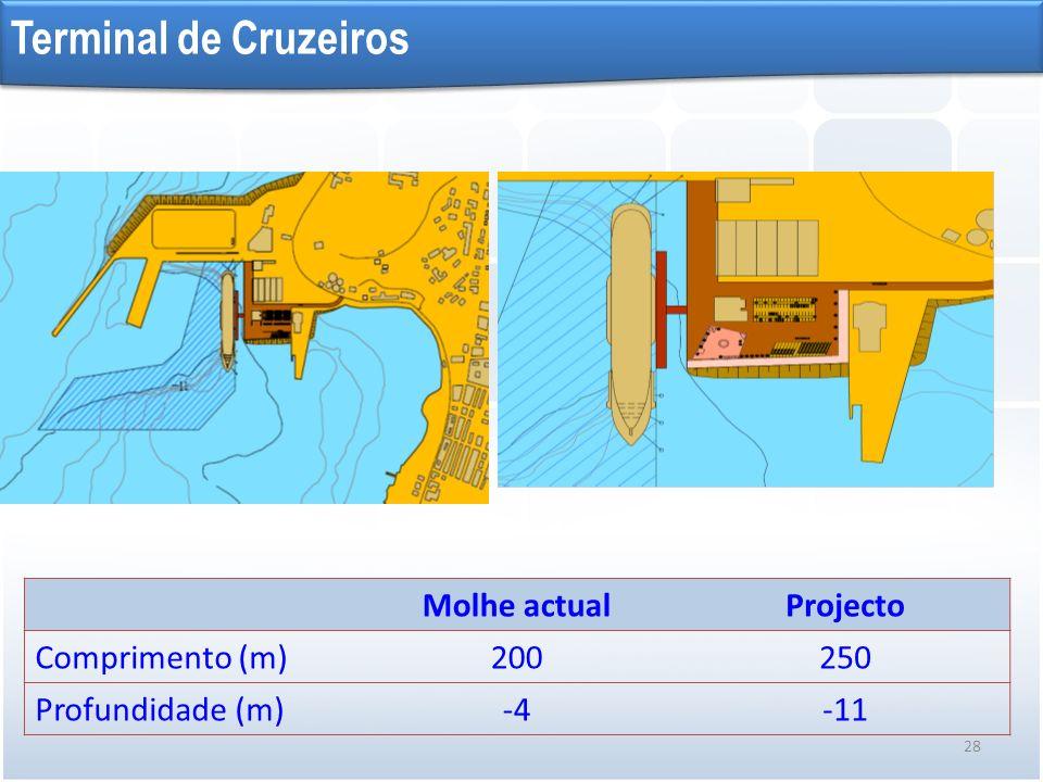 Terminal de Cruzeiros Molhe actual Projecto Comprimento (m) 200 250