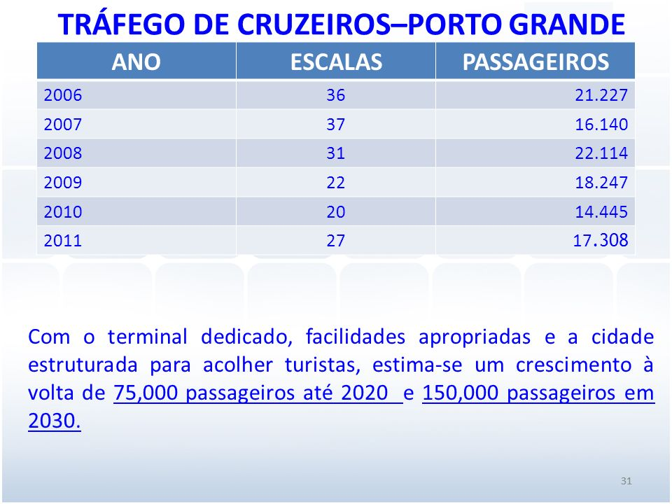 TRÁFEGO DE CRUZEIROS–PORTO GRANDE