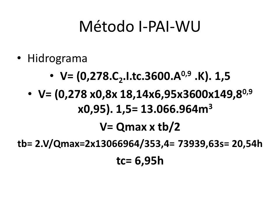 Método I-PAI-WU Hidrograma V= (0,278.C2.I.tc.3600.A0,9 .K). 1,5