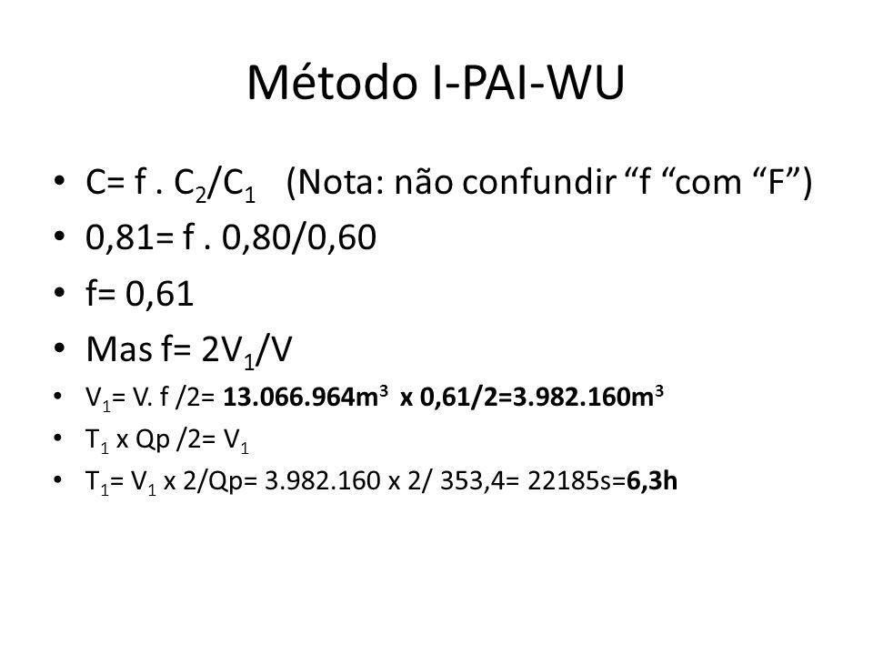 Método I-PAI-WU C= f . C2/C1 (Nota: não confundir f com F )