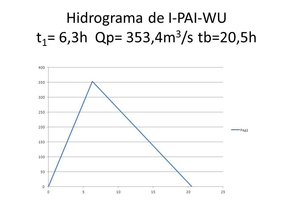 Hidrograma de I-PAI-WU t1= 6,3h Qp= 353,4m3/s tb=20,5h