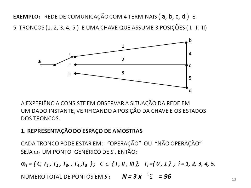 EXEMPLO: REDE DE COMUNICAÇÃO COM 4 TERMINAIS ( a, b, c, d ) E