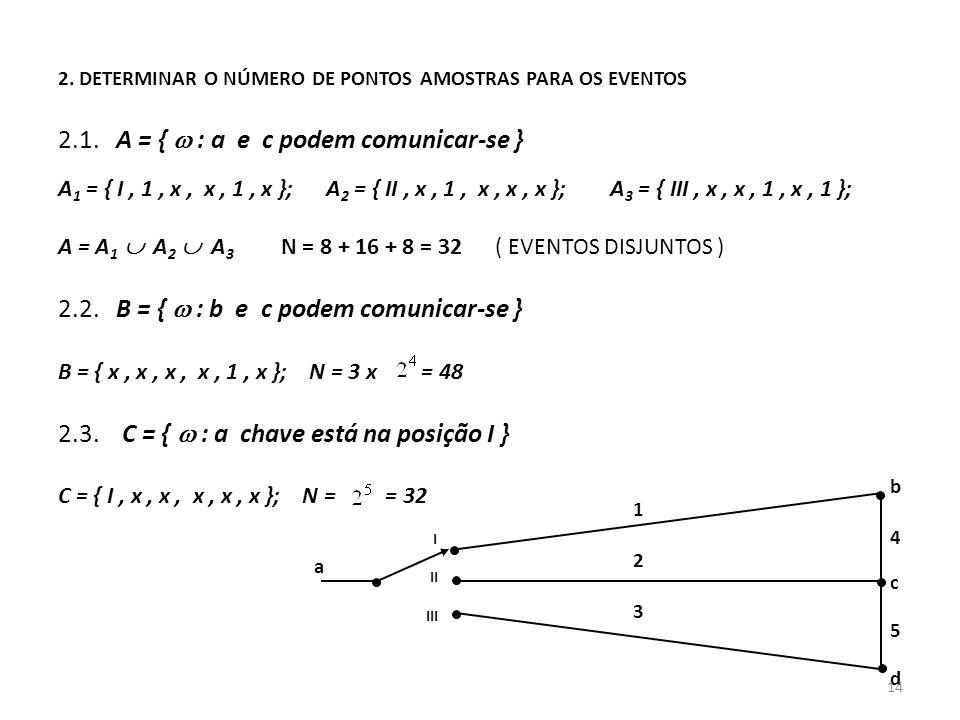 2.1. A = {  : a e c podem comunicar-se }