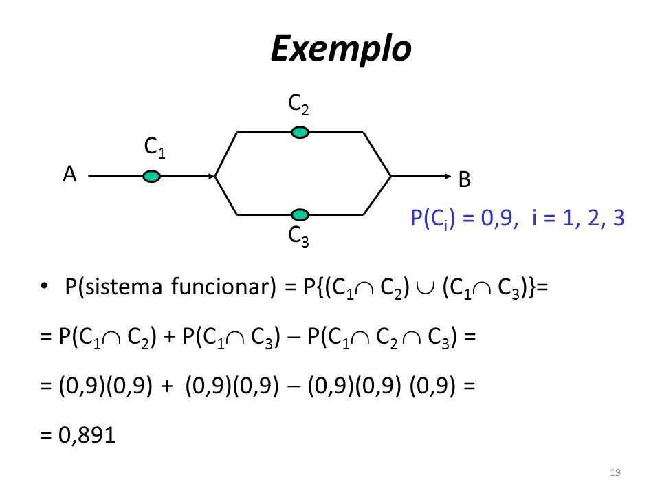 Exemplo C2 C1 A B P(Ci) = 0,9, i = 1, 2, 3 C3