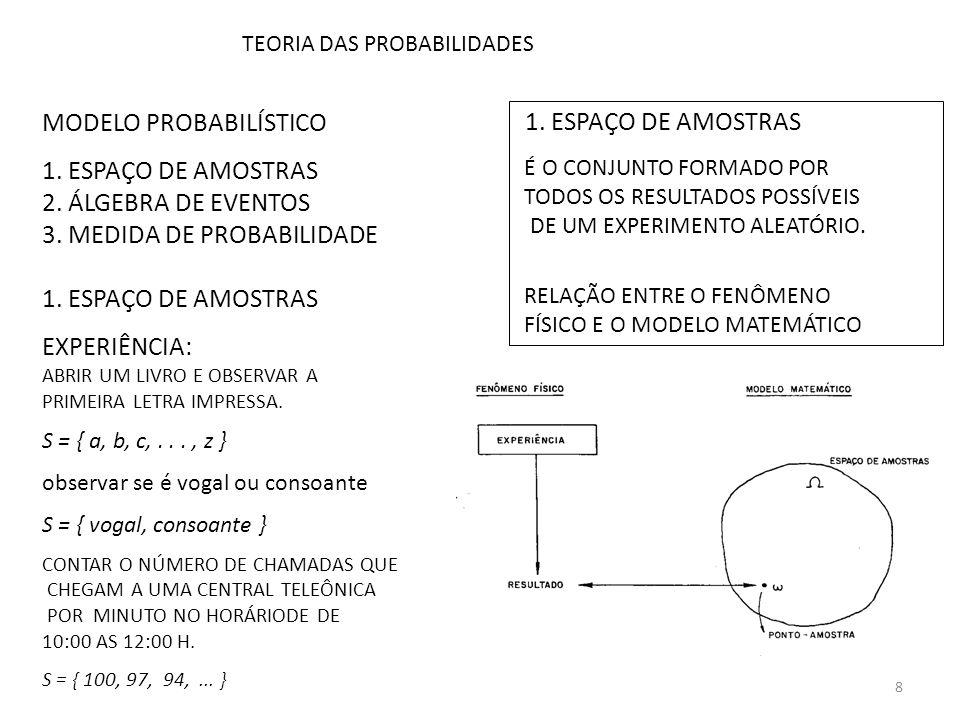 MODELO PROBABILÍSTICO 1. ESPAÇO DE AMOSTRAS 2. ÁLGEBRA DE EVENTOS