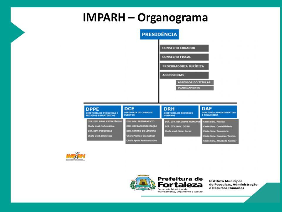 IMPARH – Organograma
