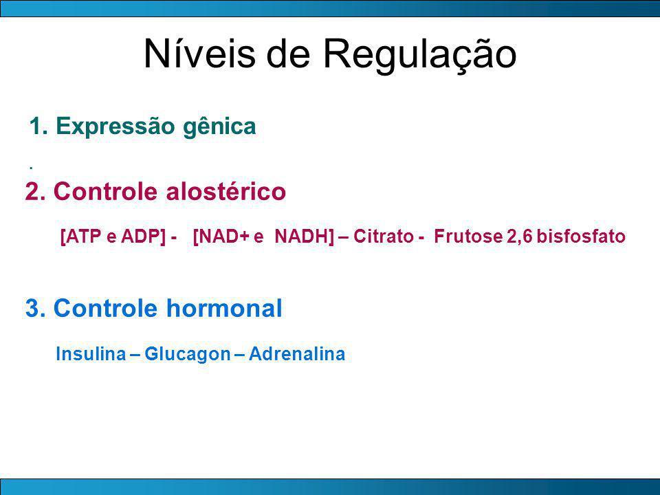 Níveis de Regulação 2. Controle alostérico 3. Controle hormonal