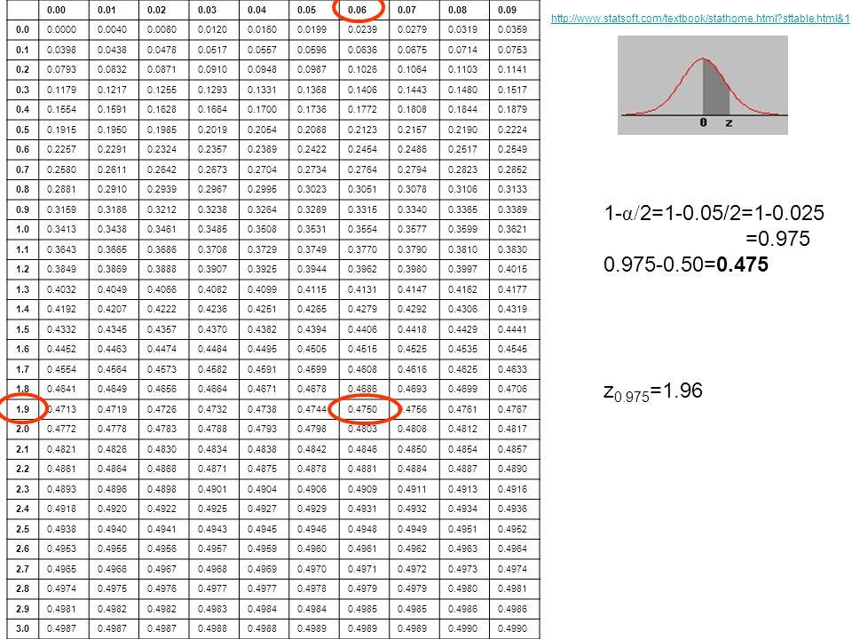 0.00. 0.01. 0.02. 0.03. 0.04. 0.05. 0.06. 0.07. 0.08. 0.09. 0.0. 0.0000. 0.0040. 0.0080.