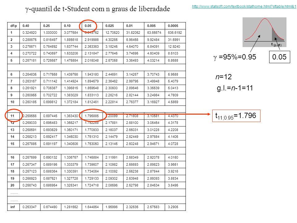 γ-quantil de t-Student com n graus de liberadade