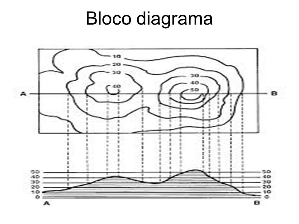 Bloco diagrama