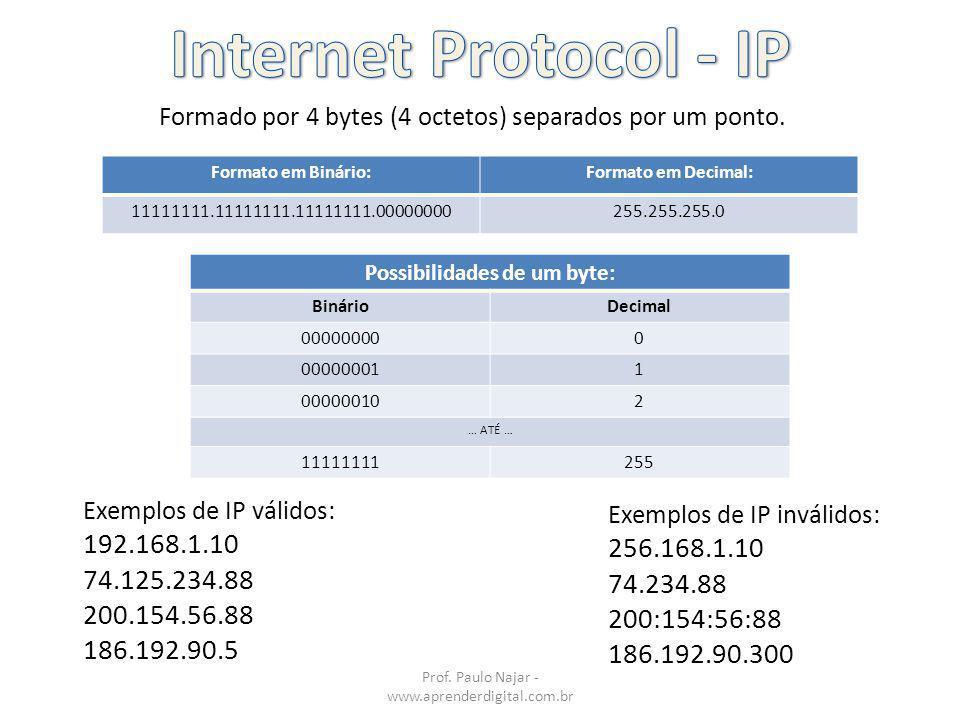 Possibilidades de um byte: