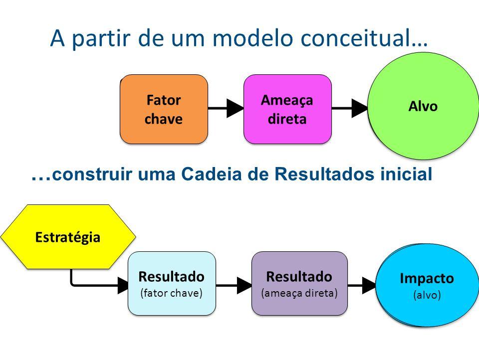 A partir de um modelo conceitual…