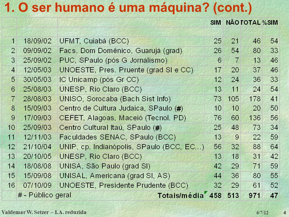 1. O ser humano é uma máquina (cont.)