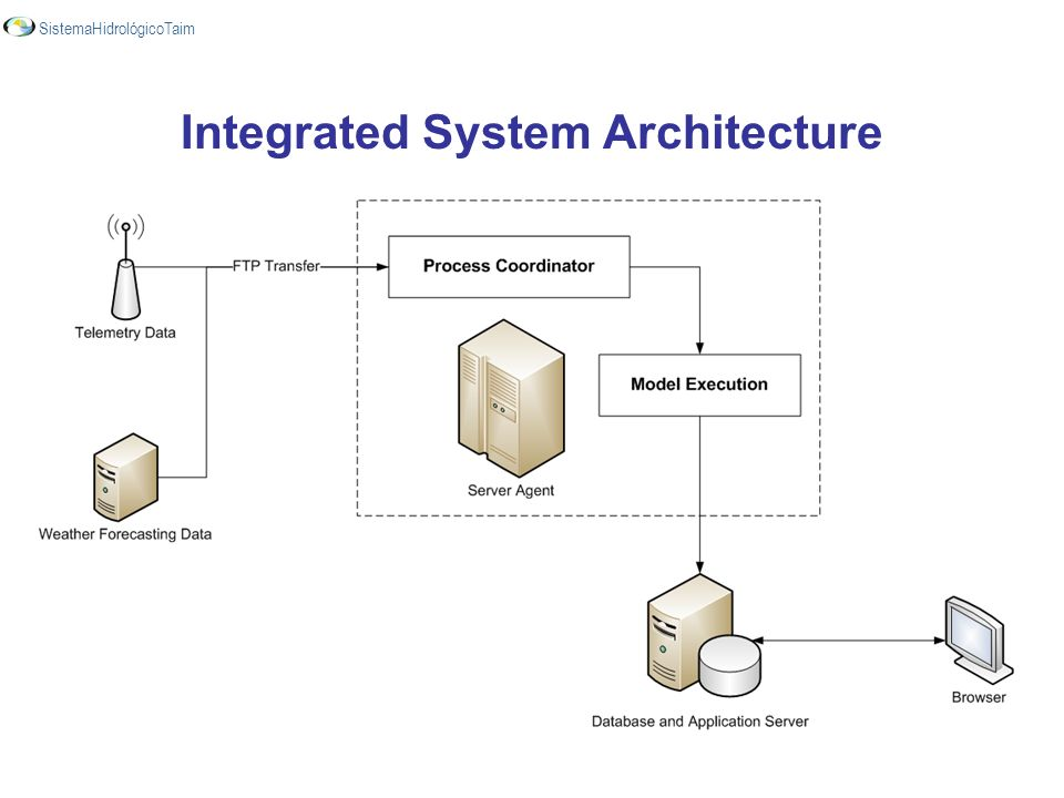 Integrated System Architecture