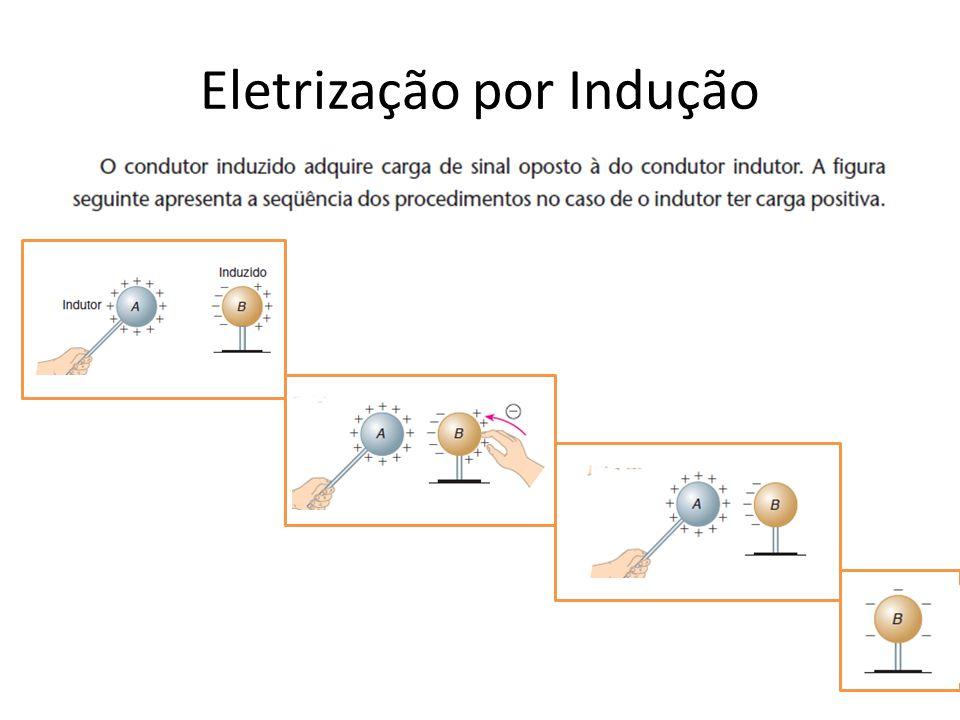 Eletrização por Indução