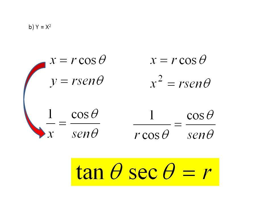 b) Y = X2