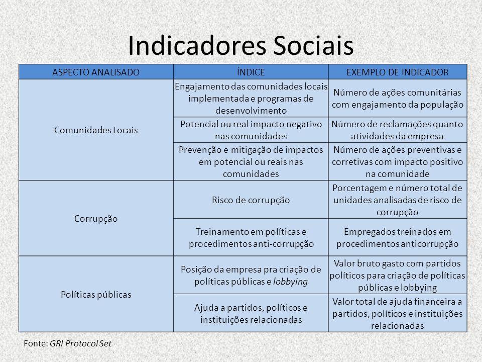 Indicadores Sociais ASPECTO ANALISADO ÍNDICE EXEMPLO DE INDICADOR
