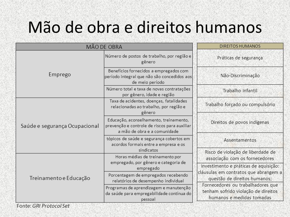 Mão de obra e direitos humanos