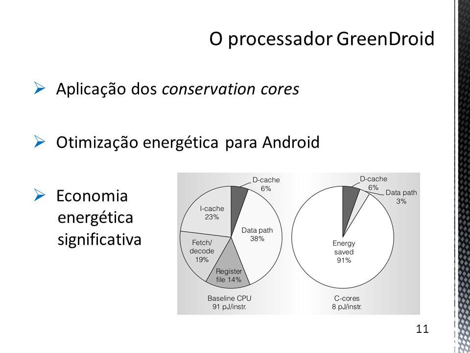 O processador GreenDroid