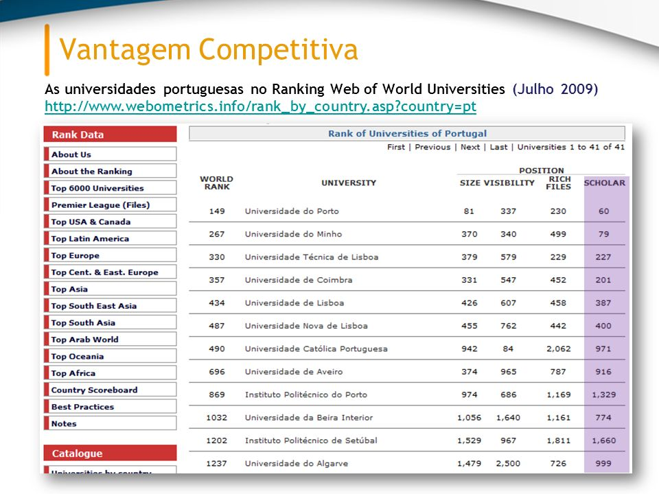 Vantagem Competitiva As universidades portuguesas no Ranking Web of World Universities (Julho 2009)