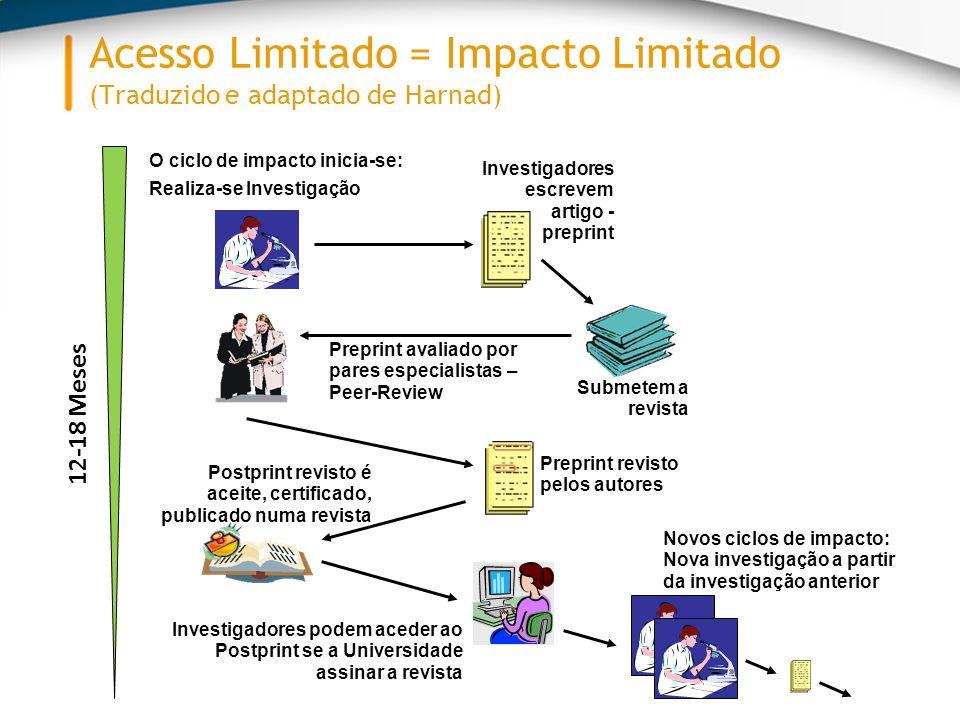 Acesso Limitado = Impacto Limitado (Traduzido e adaptado de Harnad)