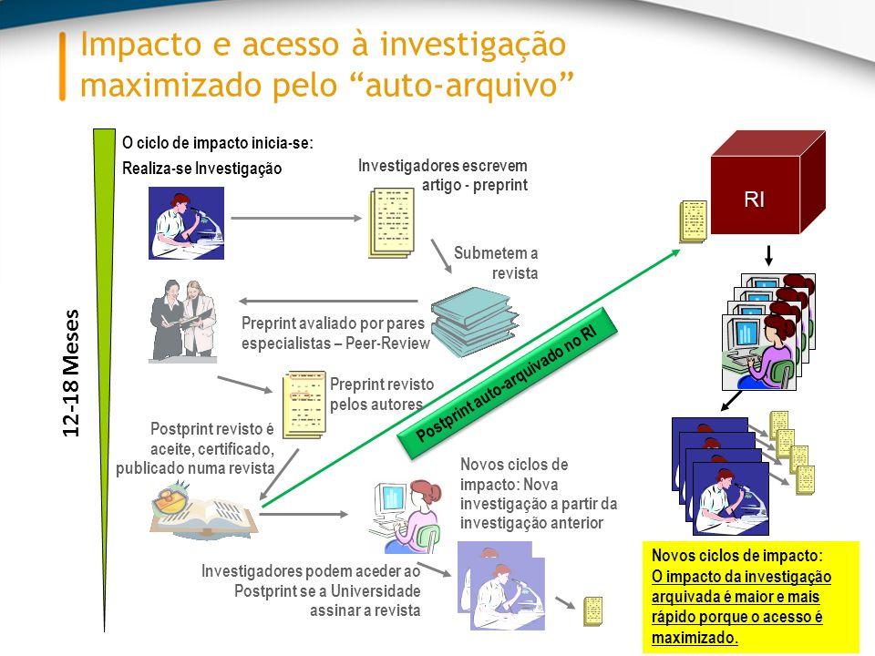 Impacto e acesso à investigação maximizado pelo auto-arquivo