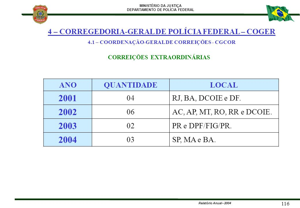4.1 – COORDENAÇÃO-GERAL DE CORREIÇÕES - CGCOR