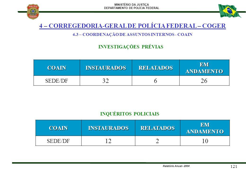 4.3 – COORDENAÇÃO DE ASSUNTOS INTERNOS - COAIN INVESTIGAÇÕES PRÉVIAS