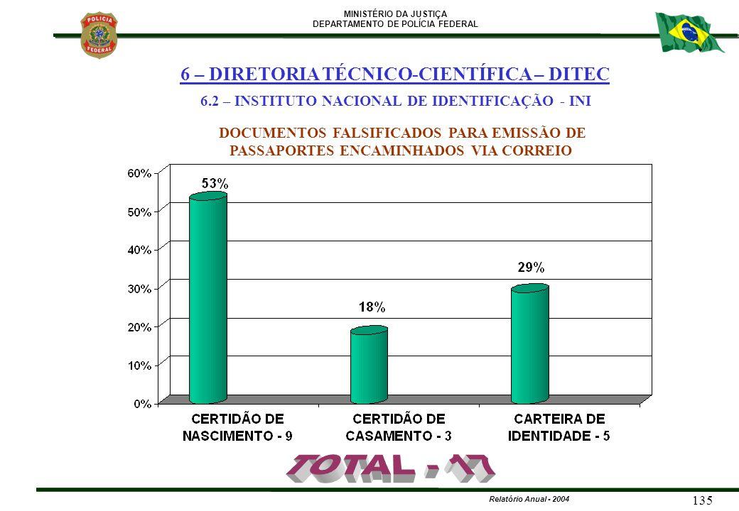 TOTAL - 17 6 – DIRETORIA TÉCNICO-CIENTÍFICA – DITEC