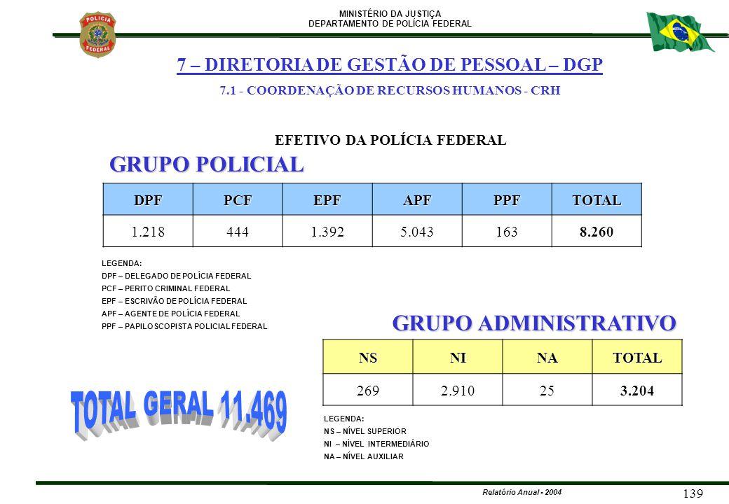 7.1 - COORDENAÇÃO DE RECURSOS HUMANOS - CRH EFETIVO DA POLÍCIA FEDERAL