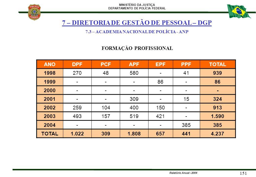 7.3 – ACADEMIA NACIONAL DE POLÍCIA - ANP FORMAÇÃO PROFISSIONAL