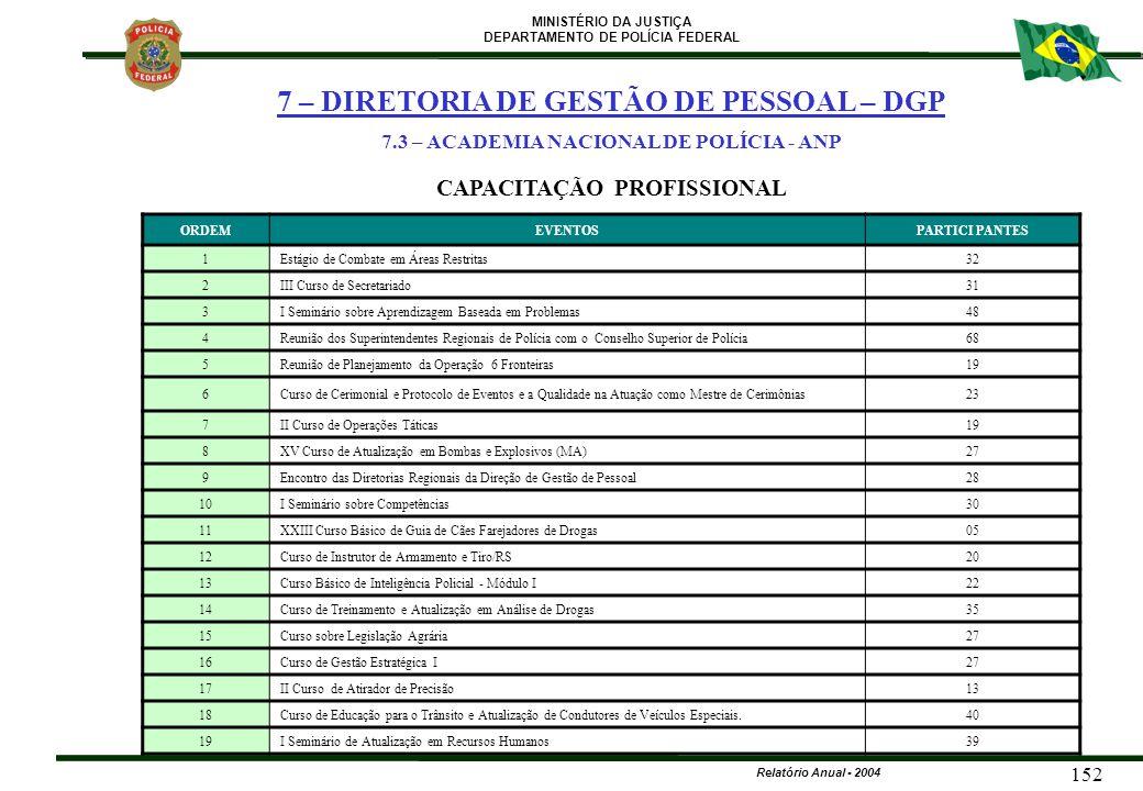 7.3 – ACADEMIA NACIONAL DE POLÍCIA - ANP CAPACITAÇÃO PROFISSIONAL