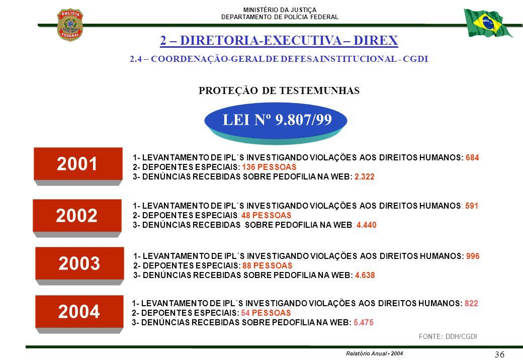 2001 2002 2003 2004 LEI Nº 9.807/99 2 – DIRETORIA-EXECUTIVA – DIREX