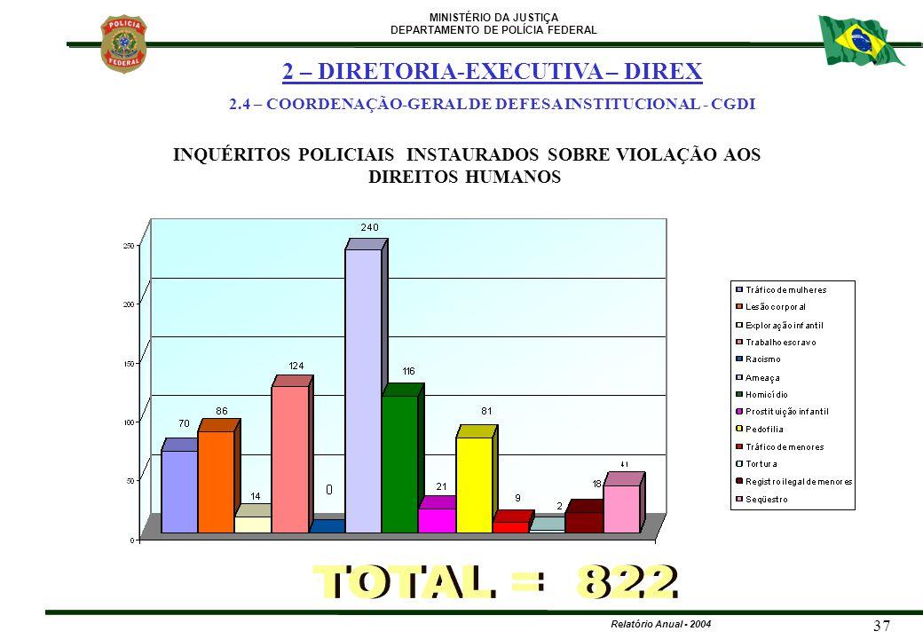 TOTAL = 822 2 – DIRETORIA-EXECUTIVA – DIREX