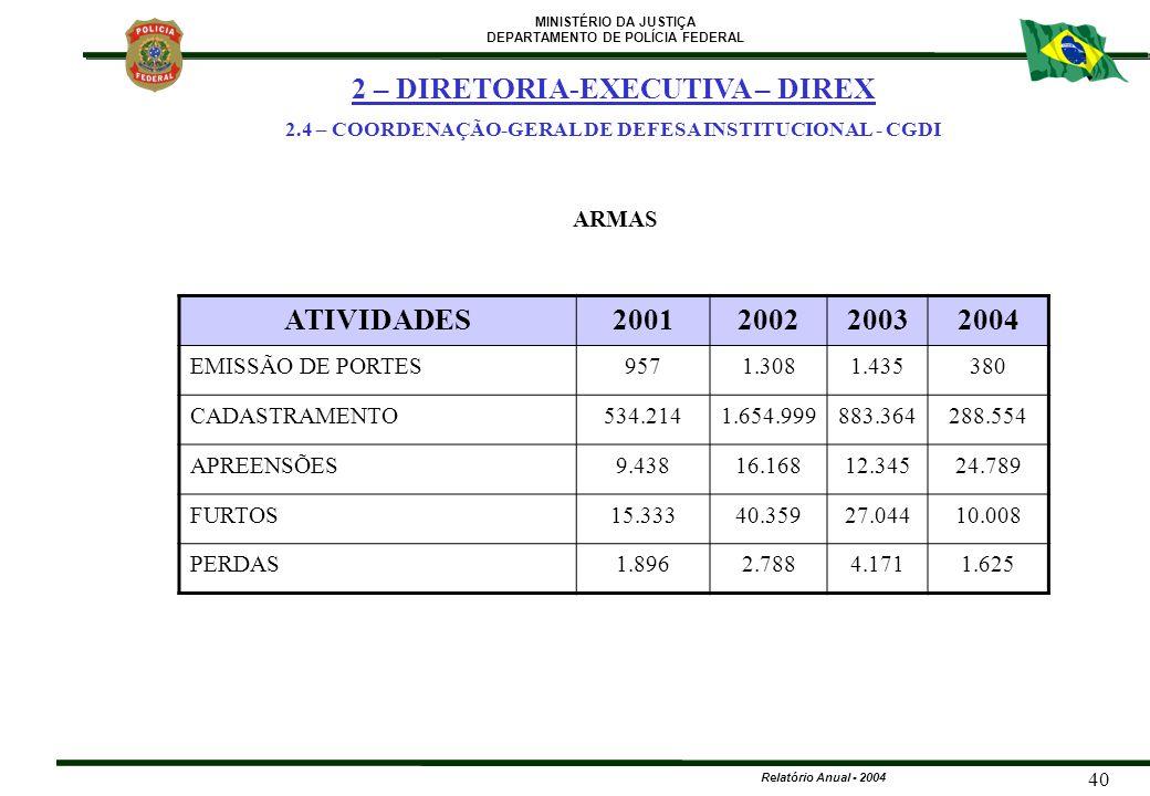 2 – DIRETORIA-EXECUTIVA – DIREX ATIVIDADES 2001 2002 2003 2004