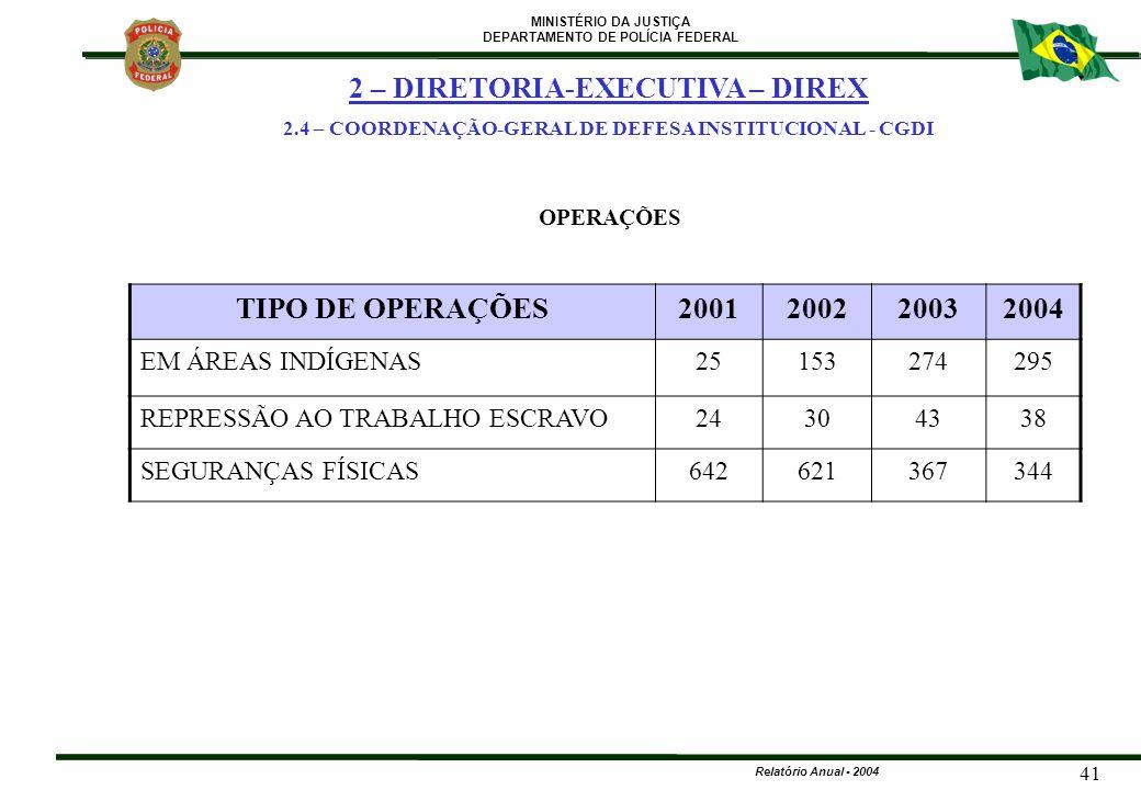 2 – DIRETORIA-EXECUTIVA – DIREX TIPO DE OPERAÇÕES 2001 2002 2003 2004