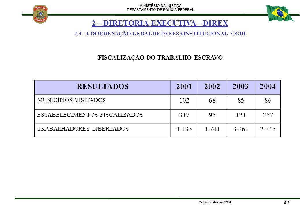 2 – DIRETORIA-EXECUTIVA – DIREX RESULTADOS 2001 2002 2003 2004