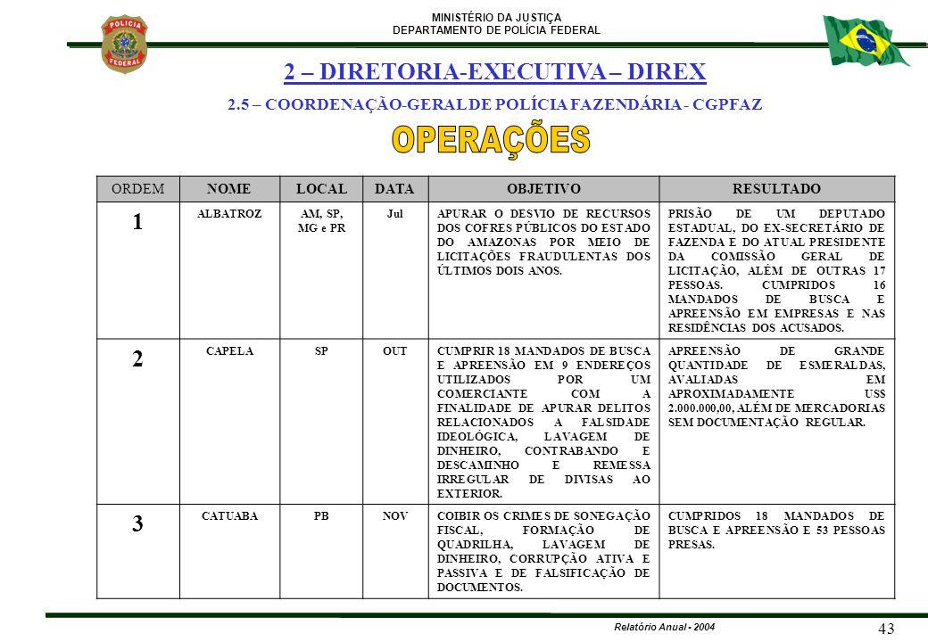OPERAÇÕES 2 – DIRETORIA-EXECUTIVA – DIREX 1 2 3