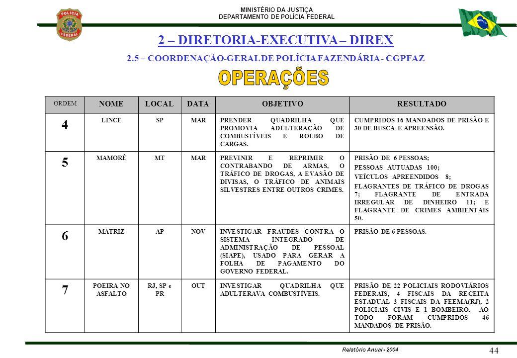 OPERAÇÕES 2 – DIRETORIA-EXECUTIVA – DIREX 4 5 6 7 369 209