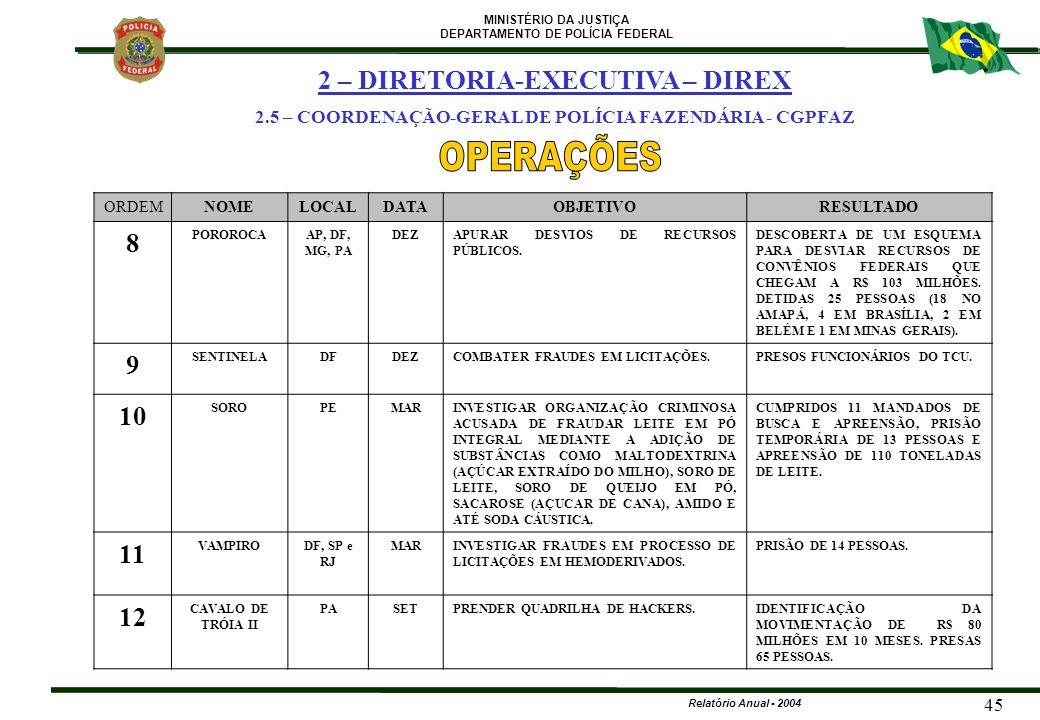 OPERAÇÕES 2 – DIRETORIA-EXECUTIVA – DIREX 8 9 10 11 12