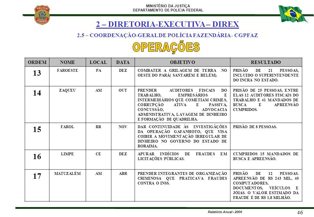 OPERAÇÕES 2 – DIRETORIA-EXECUTIVA – DIREX 13 14 15 16 17